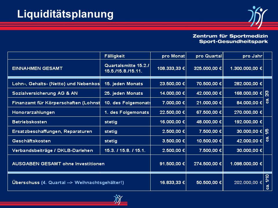 Einnahme-Überschussrechnung (IV) Ausgaben / BetriebskostenIST 2001Plan 2002IST 2002Plan 2003 Einnahmen (I)1.174.778,531.275.000,001.343.060,141.400.00