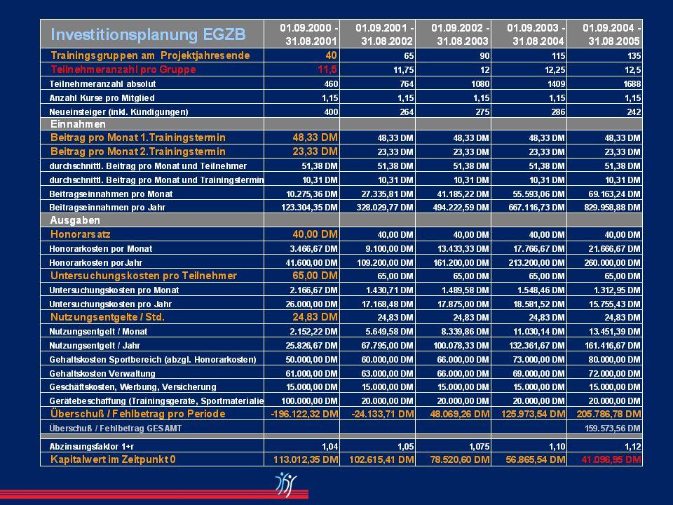 Businessplan 1. Zusammenfassung Management Summary 2. Unternehmung Geschäftsidee / Rechtsform / Management 3. Produkte / Dienstleistungen 4. Marktanal