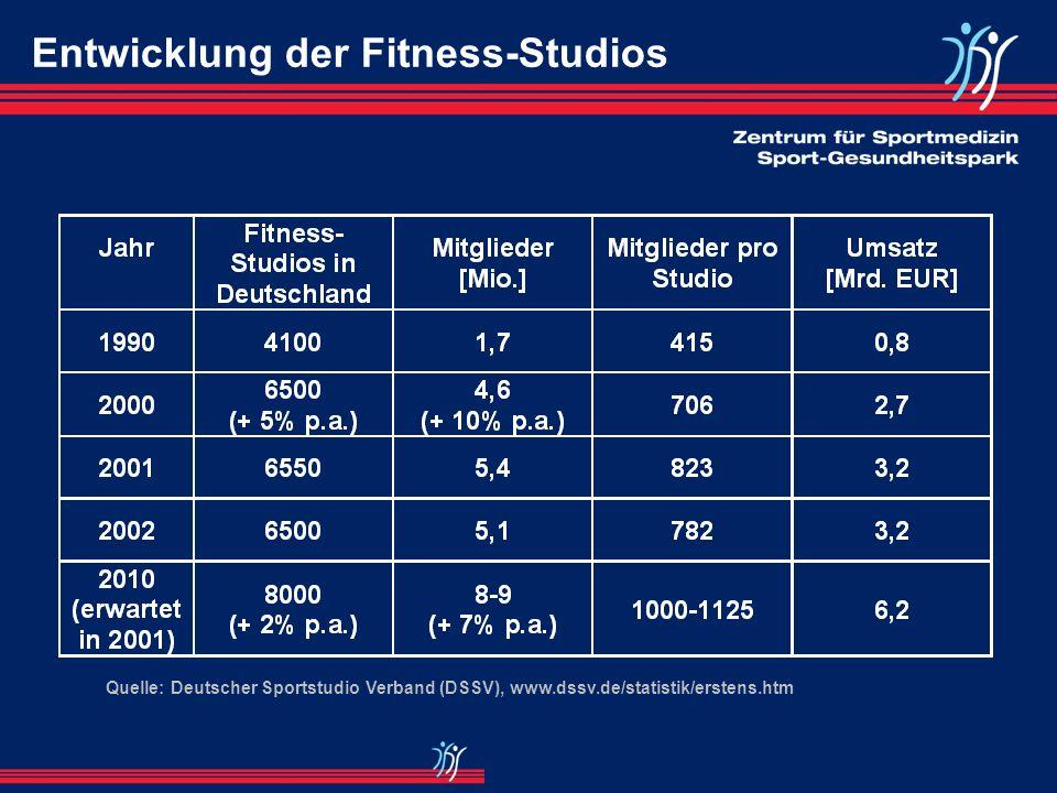 Quelle: Deutscher Sportstudio Verband (DSSV), www.dssv.de/statistik/erstens.htm Entwicklung der Fitness-Studios