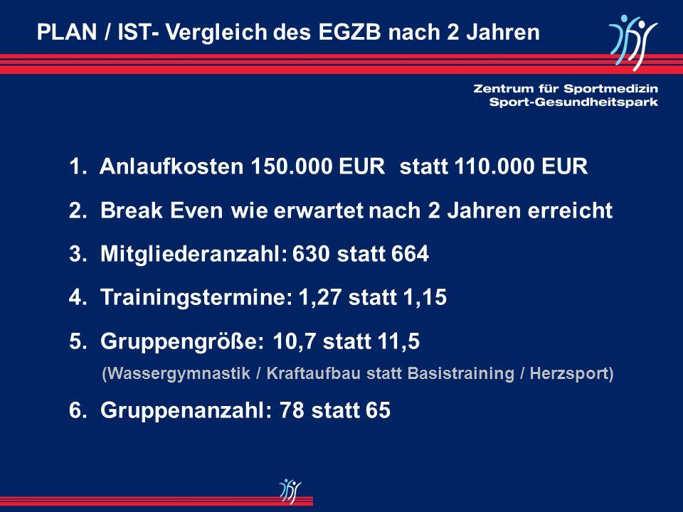 Einnahme-Überschussrechnung EGZB EGZB IST 2000 (Sep.–Dez.) IST 2001Plan 2002IST 2002Plan 2003 Einnahmen19.446,9992.165,74182.000,00191.937,56245.000,0