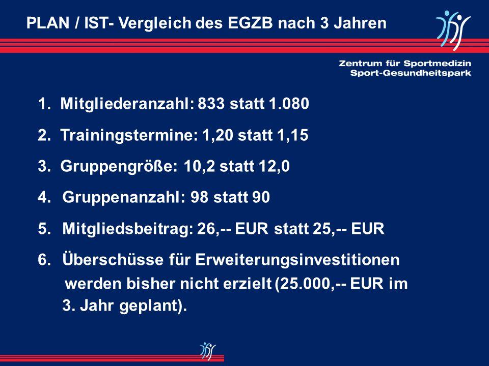PLAN / IST- Vergleich des EGZB nach 2 Jahren 1. Anlaufkosten 150.000 EUR statt 110.000 EUR 2. Break Even wie erwartet nach 2 Jahren erreicht 3. Mitgli