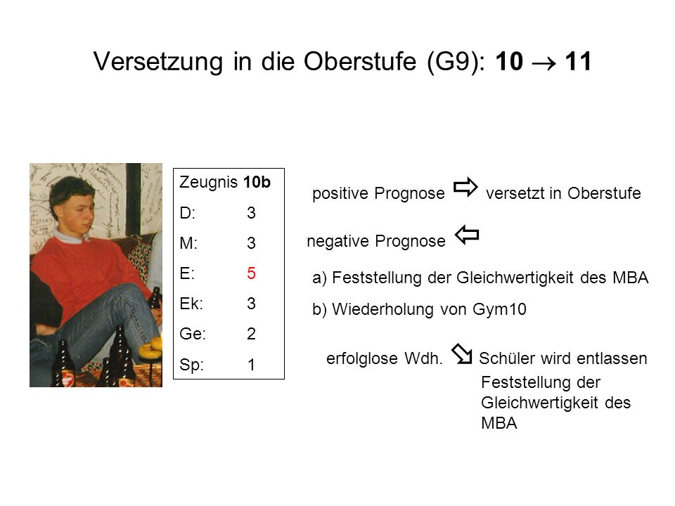 Versetzung in die Oberstufe (G9): 10 11 Zeugnis 10b D:3 M:3 E:5 Ek:3 Ge:2 Sp:1 positive Prognose versetzt in Oberstufe negative Prognose erfolglose Wd