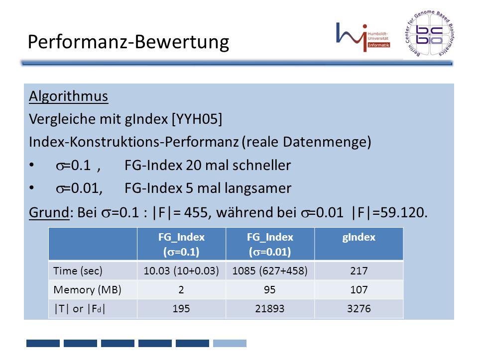 Performanz-Bewertung Algorithmus Vergleiche mit gIndex [YYH05] Index-Konstruktions-Performanz (reale Datenmenge) =0.1, FG-Index 20 mal schneller =0.01