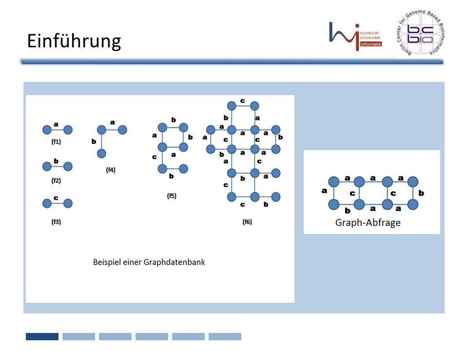 Performanz-Bewertung Datenmengen Reale Datenmenge: 10K Graphen einer Menge von chemischen Molekülen aus der AIDS-Forschung Künstliche Datenmengen für Skalierbarkeits-Tests bzgl.