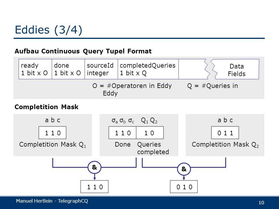 Manuel Hertlein - TelegraphCQ 10 Eddies (3/4) Aufbau Continuous Query Tupel Format Data Fields ready 1 bit x O done 1 bit x O sourceId integer complet