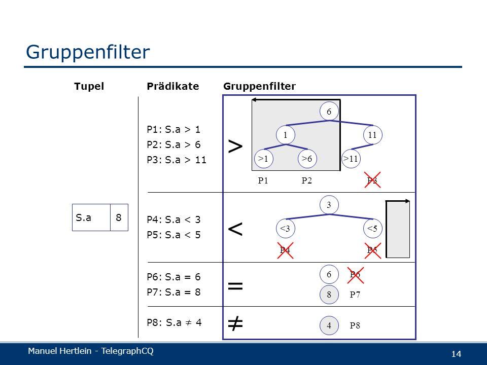 Manuel Hertlein - TelegraphCQ 14 Gruppenfilter S.a8 P8: S.a 4 4 P8 P6:S.a = 6 P7:S.a = 8 P6 6 8 P7 = P4:S.a < 3 P5:S.a < 5 3 <5<3 P5P4 < P1:S.a > 1 P2