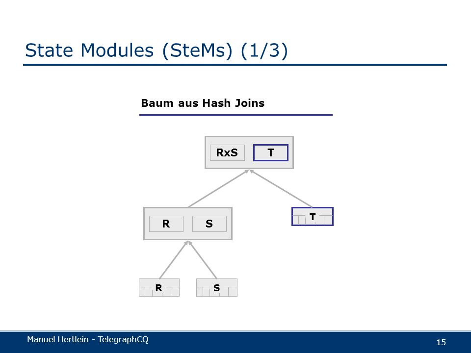 Manuel Hertlein - TelegraphCQ 15 State Modules (SteMs) (1/3) Baum aus Hash Joins SR RxS T RS T
