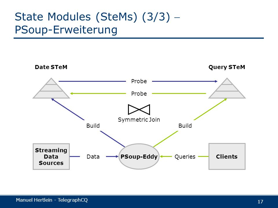 Manuel Hertlein - TelegraphCQ 17 State Modules (SteMs) (3/3) PSoup-Erweiterung Date STeM Streaming Data Sources Query STeM Clients Queries Build Data