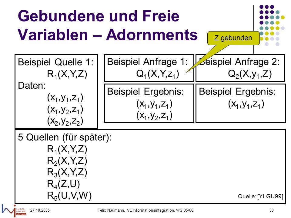 27.10.2005Felix Naumann, VL Informationsintegration, WS 05/0630 Gebundene und Freie Variablen – Adornments 5 Quellen (für später): R 1 (X,Y,Z) R 2 (X,Y,Z) R 3 (X,Y,Z) R 4 (Z,U) R 5 (U,V,W) Quelle: [YLGU99] Beispiel Quelle 1: R 1 (X,Y,Z) Daten: (x 1,y 1,z 1 ) (x 1,y 2,z 1 ) (x 2,y 2,z 2 ) Beispiel Anfrage 1: Q 1 (X,Y,z 1 ) Beispiel Ergebnis: (x 1,y 1,z 1 ) (x 1,y 2,z 1 ) Beispiel Anfrage 2: Q 2 (X,y 1,Z) Beispiel Ergebnis: (x 1,y 1,z 1 ) Z gebunden