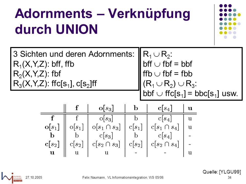 27.10.2005Felix Naumann, VL Informationsintegration, WS 05/0634 Adornments – Verknüpfung durch UNION 3 Sichten und deren Adornments: R 1 (X,Y,Z): bff, ffb R 2 (X,Y,Z): fbf R 3 (X,Y,Z): ffc[s 1 ], c[s 2 ]ff R 1 R 2 : bff fbf = bbf ffb fbf = fbb (R 1 R 2 ) R 3 : bbf ffc[s 1 ] = bbc[s 1 ] usw.