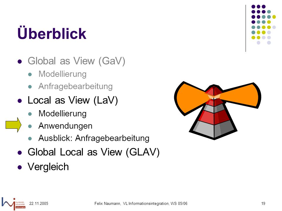 22.11.2005Felix Naumann, VL Informationsintegration, WS 05/0619 Überblick Global as View (GaV) Modellierung Anfragebearbeitung Local as View (LaV) Mod