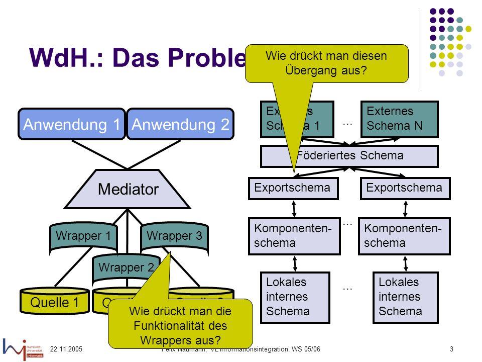 22.11.2005Felix Naumann, VL Informationsintegration, WS 05/063 WdH.: Das Problem Föderiertes Schema Externes Schema 1 Externes Schema N... Komponenten