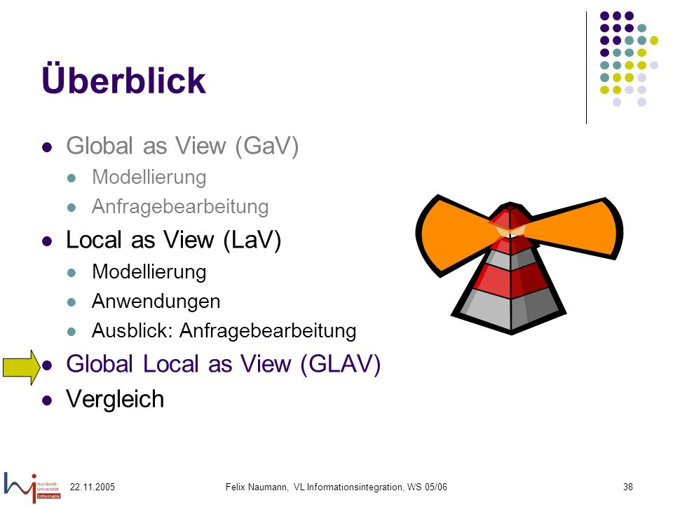 22.11.2005Felix Naumann, VL Informationsintegration, WS 05/0638 Überblick Global as View (GaV) Modellierung Anfragebearbeitung Local as View (LaV) Mod