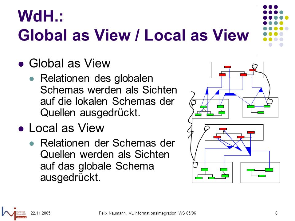 22.11.2005Felix Naumann, VL Informationsintegration, WS 05/0637 CWA / OWA – Beispiel Relation R(A,B) View 1 CREATE VIEW V1 AS SELECT A FROM R Extension: a View 2 CREATE VIEW V2 AS SELECT B FROM R Extension: b Anfrage: SELECT * FROM R CWA: (a,b) muss in der Extension von R sein.