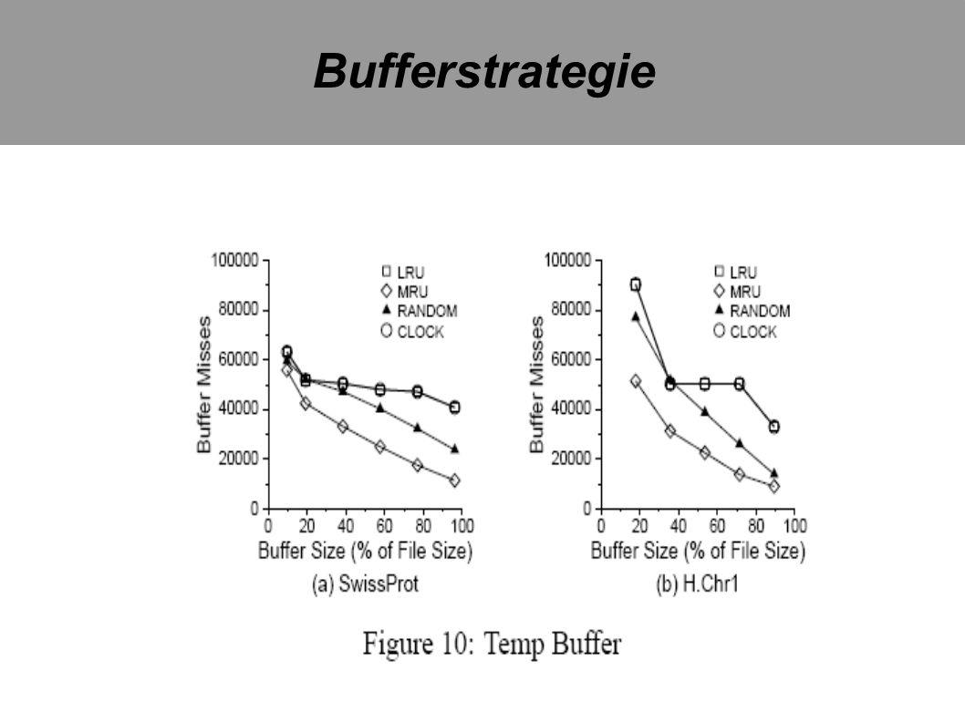 Bufferstrategie
