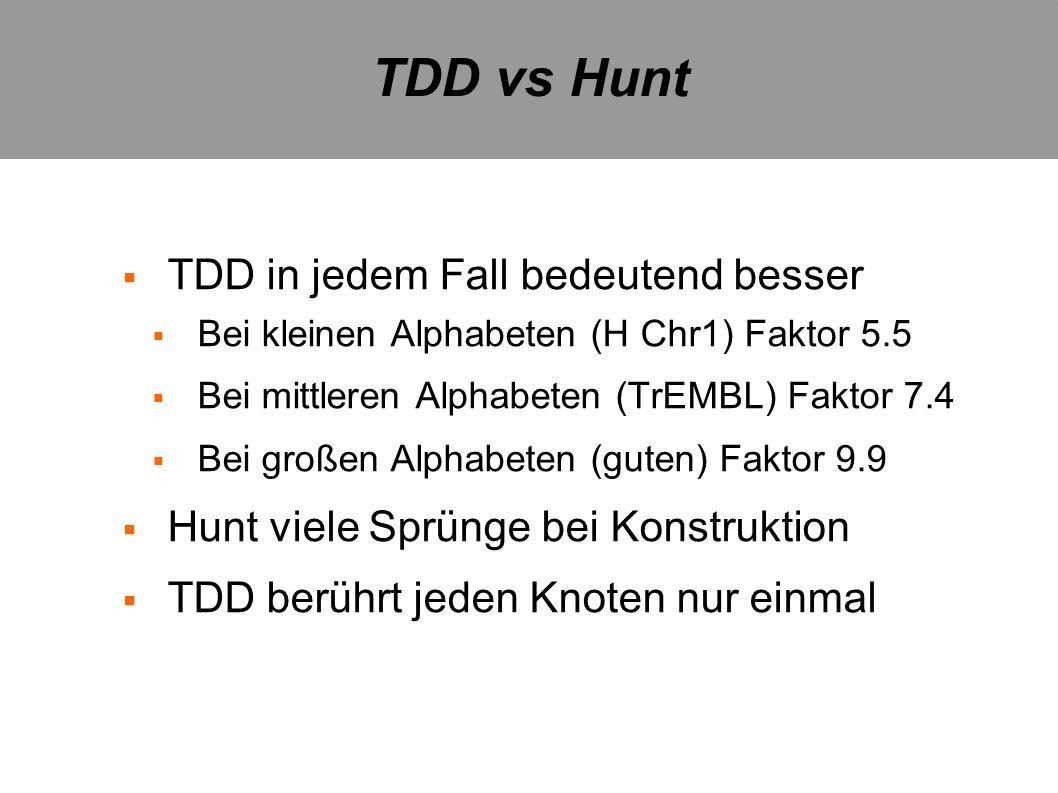 TDD vs Hunt TDD in jedem Fall bedeutend besser Bei kleinen Alphabeten (H Chr1) Faktor 5.5 Bei mittleren Alphabeten (TrEMBL) Faktor 7.4 Bei großen Alph