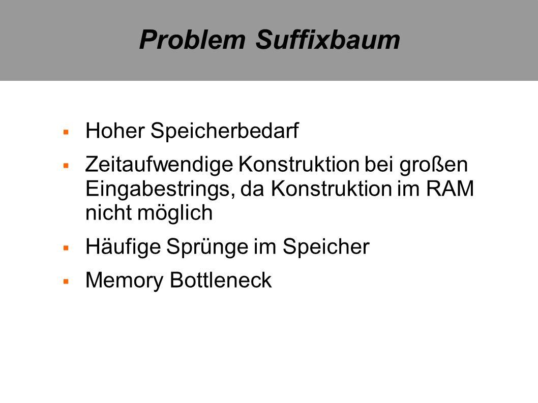 Problem Suffixbaum Hoher Speicherbedarf Zeitaufwendige Konstruktion bei großen Eingabestrings, da Konstruktion im RAM nicht möglich Häufige Sprünge im