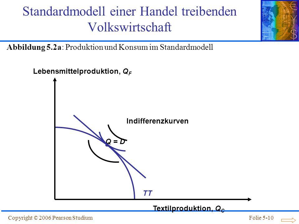 Copyright © 2006 Pearson StudiumFolie 5-10 Q = D TT Standardmodell einer Handel treibenden Volkswirtschaft Textilproduktion, Q C Lebensmittelproduktio