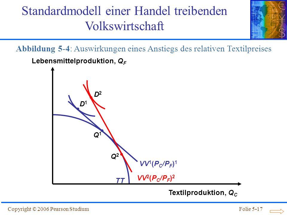 Copyright © 2006 Pearson StudiumFolie 5-17 TT Abbildung 5-4: Auswirkungen eines Anstiegs des relativen Textilpreises Q1Q1 VV 1 (P C /P F ) 1 Q2Q2 VV 2