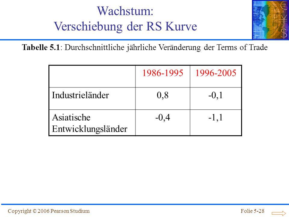 Copyright © 2006 Pearson StudiumFolie 5-28 Tabelle 5.1: Durchschnittliche jährliche Veränderung der Terms of Trade 1986-19951996-2005 Industrieländer0