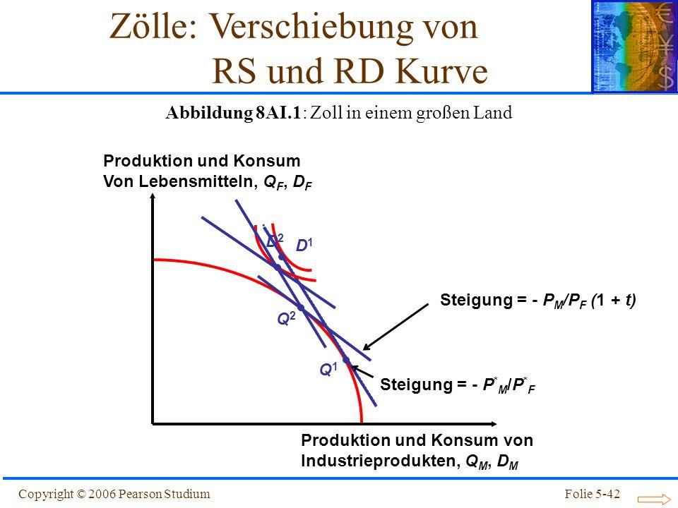 Copyright © 2006 Pearson StudiumFolie 5-42 Steigung = - P * M /P * F Produktion und Konsum von Industrieprodukten, Q M, D M Produktion und Konsum Von