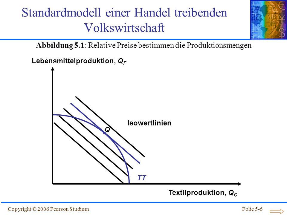 Copyright © 2006 Pearson StudiumFolie 5-6 Q Isowertlinien TT Standardmodell einer Handel treibenden Volkswirtschaft Textilproduktion, Q C Lebensmittel