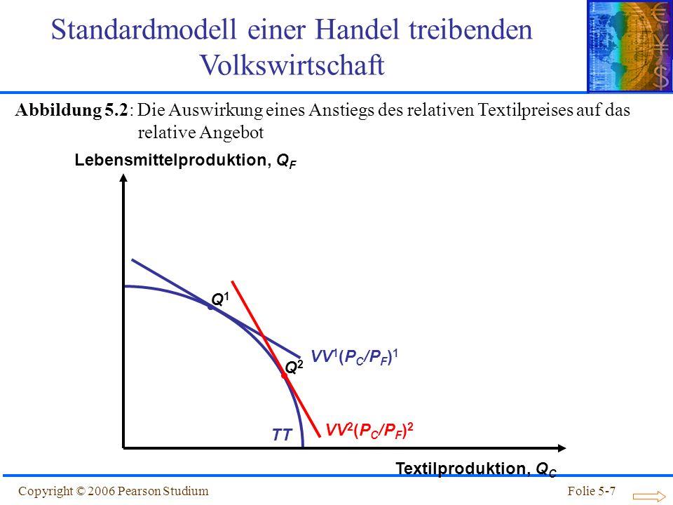 Copyright © 2006 Pearson StudiumFolie 5-38 Relativer Textil- preis, P C /P F Relative Textil- Menge, Q C + Q * C Q F + Q * F RS 1 RD 1 RD 2 RS 2 (P C /P F ) 1 1 (P C /P F ) 2 2 Zölle: Verschiebung von RS und RD Kurve Abbildung 5.9: Wirkung eines Zolls auf die Terms of Trade