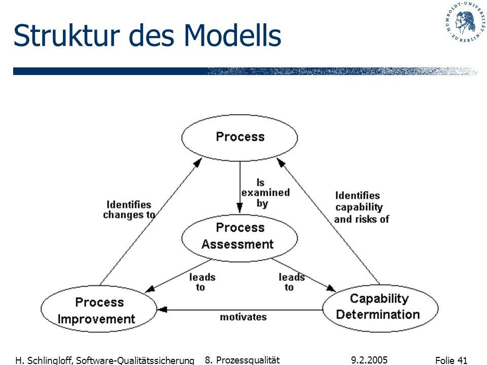 Folie 41 H. Schlingloff, Software-Qualitätssicherung 9.2.2005 8. Prozessqualität Struktur des Modells
