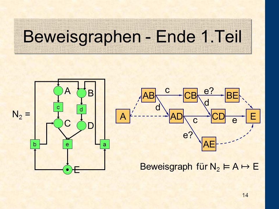 13 Die Pick-up Regel Gegeben:Sei N = (P, T, F, M 0 ) ein Netz, sei Q P. Gesucht:N Q... Lösung: 1.Aktiviert Q eine Transition? (Wenn nicht, ist keine F