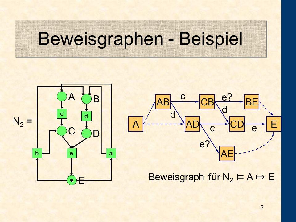 1 Beweisgraphen - aber wozu? Betrachten Verhalten von Petrinetzen Normalerweise Modelchecking Häufig Formeln der Form G(p Fq) Mit Beweisgraphen effizi