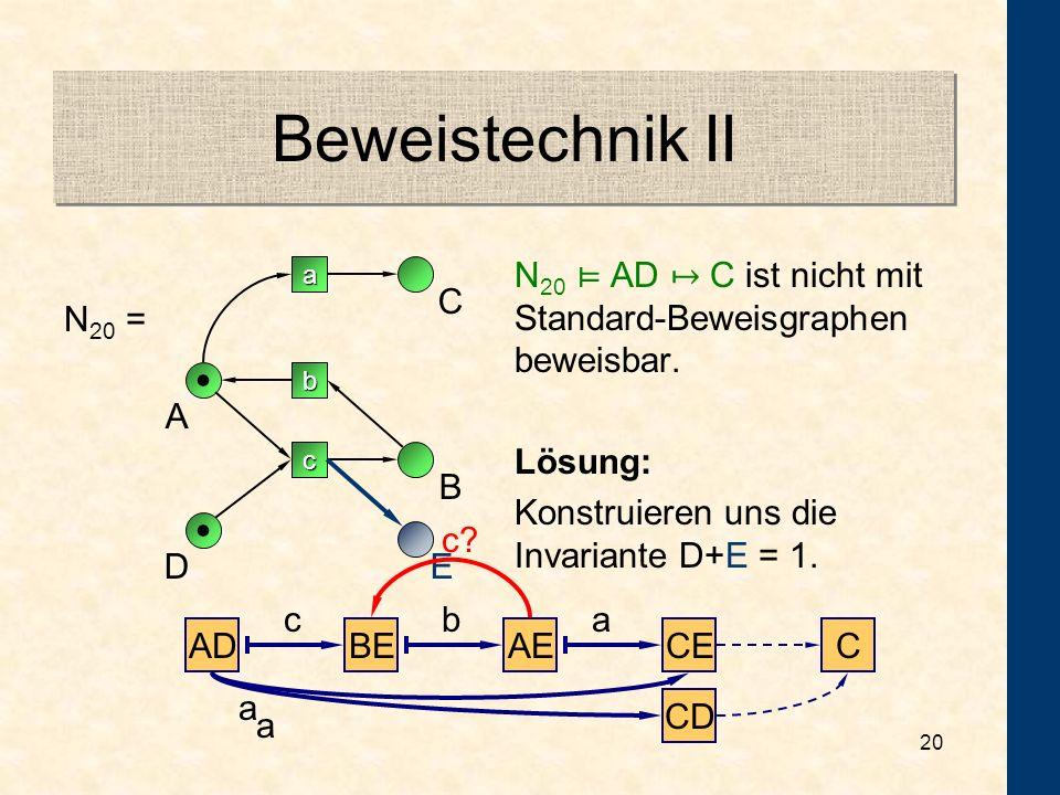 19 Beweistechnik I A a c b C DB N 19 = N 19 AB CD ist nicht durch stures Anwenden der Pick-up Regel beweisbar. Manchmal muß[!] man Information wegschm