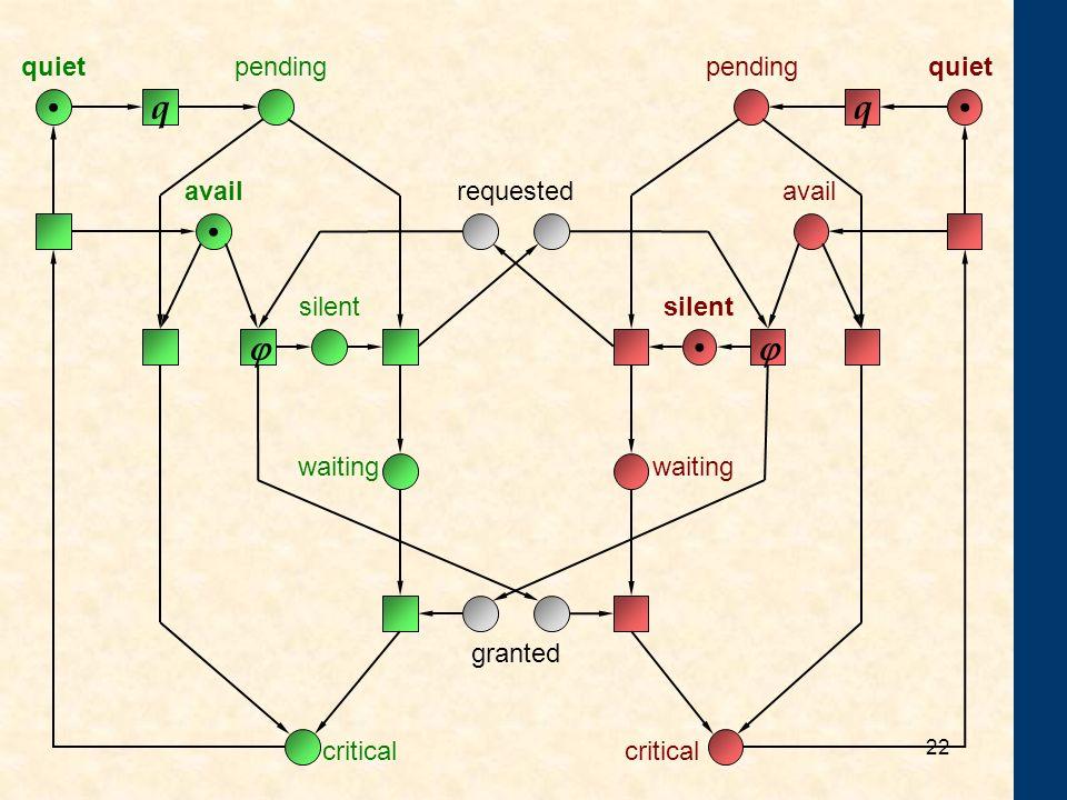 21 Wechselseitiger Ausschluss N 21 = q q pending L pending R critical L critical R quiet L quiet R 1.Jeder kann jederzeit von quiet nach pending. 2.We