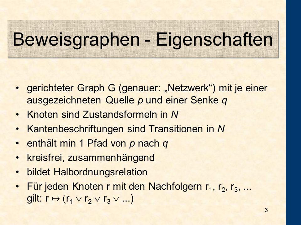 2 Beweisgraphen - Beispiel c d eba A B C D E N 2 = Beweisgraph für N 2 A E AE AB AD c d CD e BECB d e? AE c e?