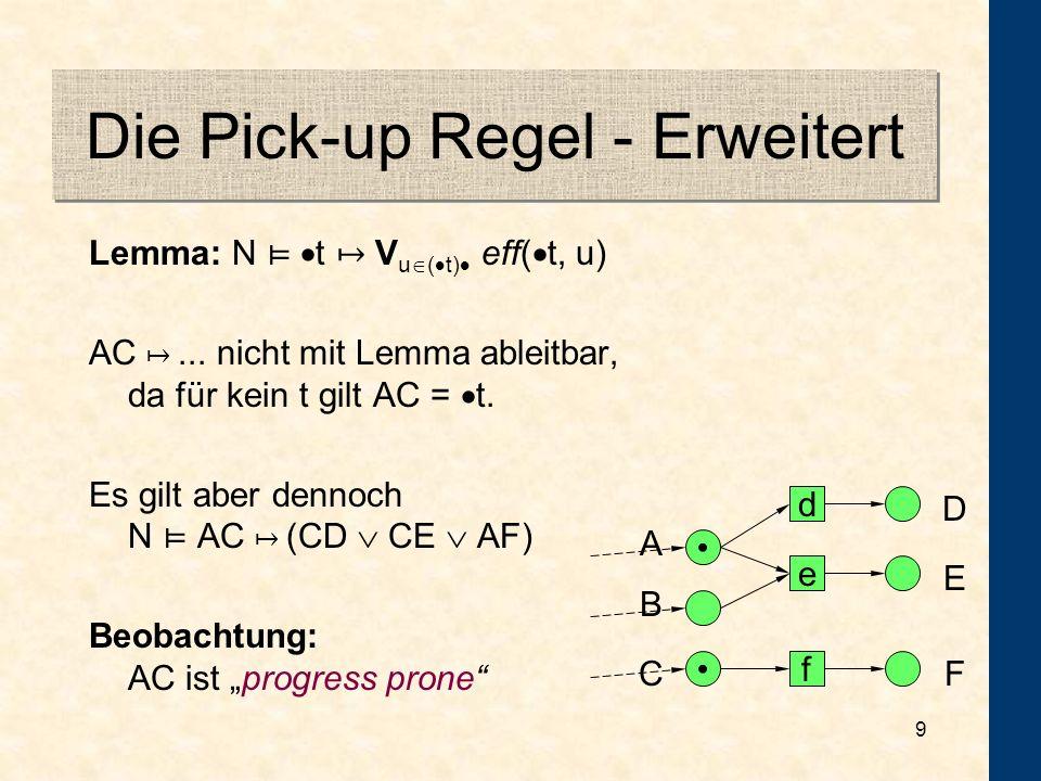 19 Beweistechnik I A a c b C DB N 19 = N 19 AB CD ist nicht durch stures Anwenden der Pick-up Regel beweisbar.
