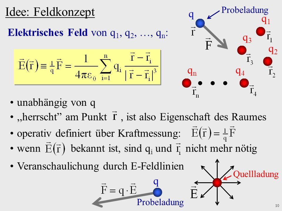 10 Idee: Feldkonzept Elektrisches Feld von q 1, q 2, …, q n : q q2q2 Probeladung q3q3 q4q4 qnqn q1q1 … unabhängig von q,,herrscht am Punkt, ist also E