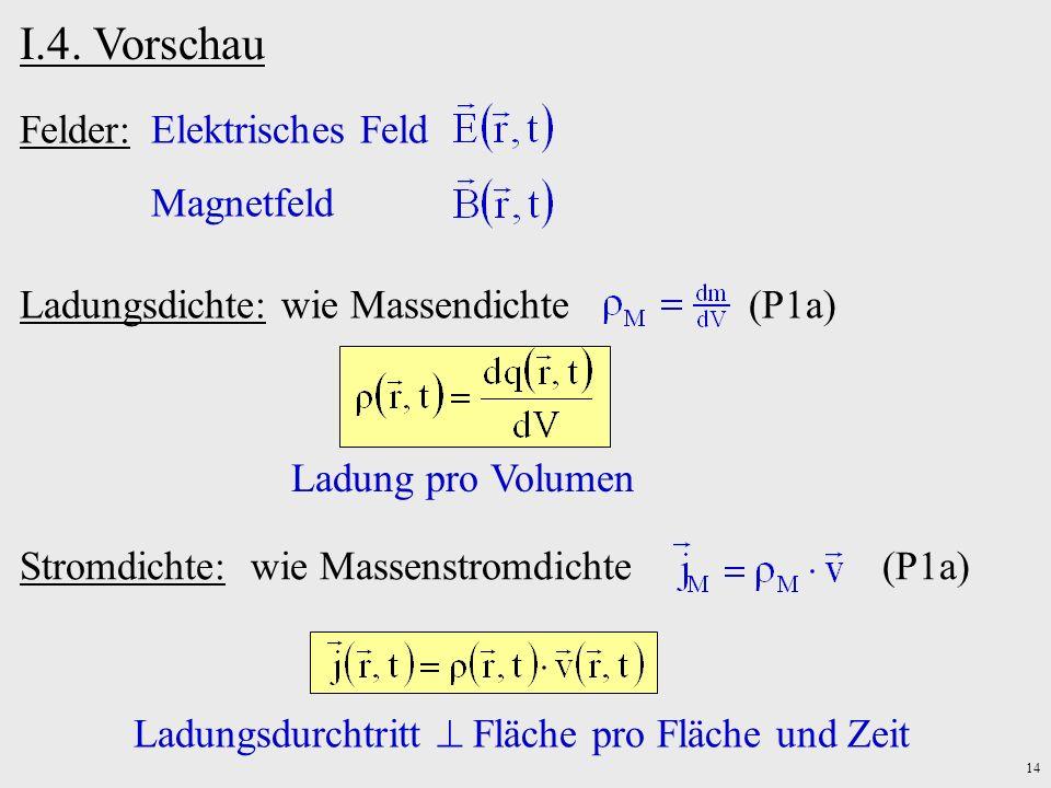 14 I.4. Vorschau Felder:Elektrisches Feld Magnetfeld Stromdichte: wie Massenstromdichte (P1a) Ladungsdurchtritt Fläche pro Fläche und Zeit Ladungsdich