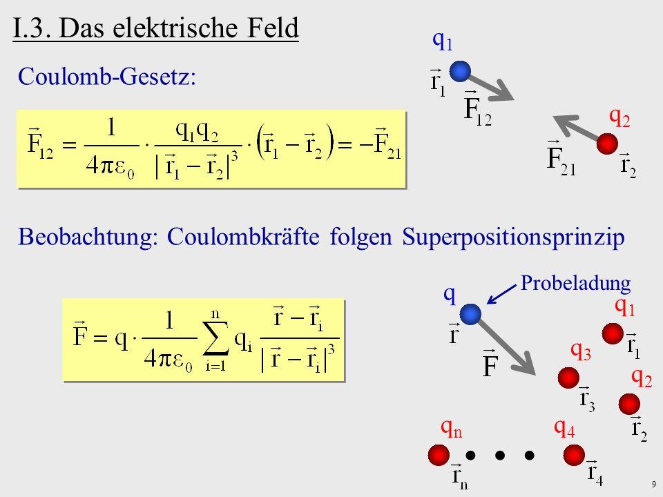 9 I.3. Das elektrische Feld Coulomb-Gesetz: q1q1 q2q2 Beobachtung: Coulombkräfte folgen Superpositionsprinzip q q2q2 Probeladung q3q3 q4q4 qnqn q1q1 …