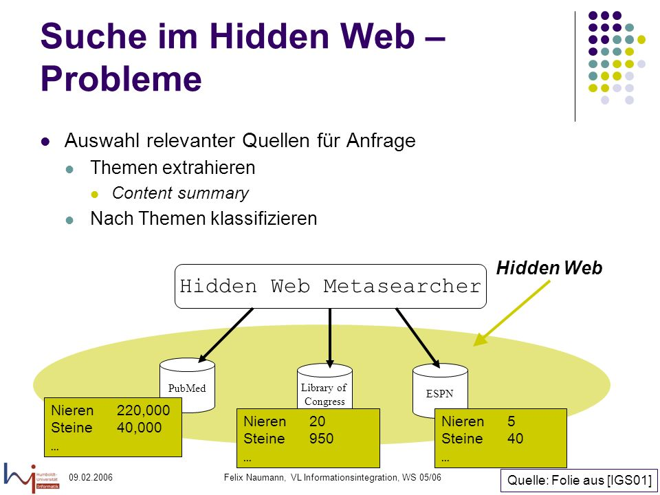 09.02.2006Felix Naumann, VL Informationsintegration, WS 05/0622 Suche im Hidden Web – Probleme Auswahl relevanter Quellen für Anfrage Themen extrahieren Content summary Nach Themen klassifizieren Hidden Web Metasearcher Library of Congress Hidden Web PubMed ESPN Nieren220,000 Steine40,000...