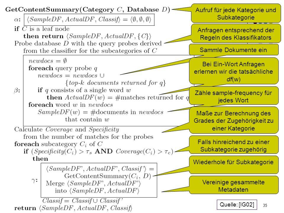 09.02.2006Felix Naumann, VL Informationsintegration, WS 05/0635 Fokussiertes Sampling Aufruf für jede Kategorie und Subkategorie Anfragen entsprechend der Regeln des Klassifikators Sammle Dokumente ein Bei Ein-Wort Anfragen erlernen wir die tatsächliche df(w) Zähle sample-frequency für jedes Wort Maße zur Berechnung des Grades der Zugehörigkeit zu einer Kategorie Falls hinreichend zu einer Subkategorie zugehörig Wiederhole für Subkategorie Vereinige gesammelte Metadaten Quelle: [IG02]