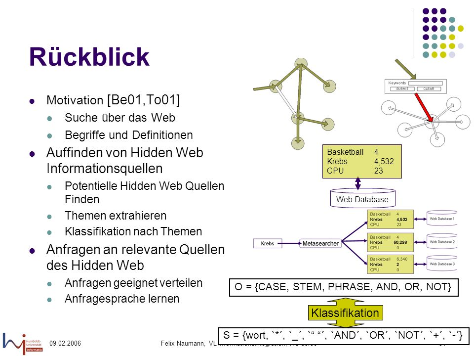 09.02.2006Felix Naumann, VL Informationsintegration, WS 05/0654 Rückblick Motivation [Be01,To01] Suche über das Web Begriffe und Definitionen Auffinden von Hidden Web Informationsquellen Potentielle Hidden Web Quellen Finden Themen extrahieren Klassifikation nach Themen Anfragen an relevante Quellen des Hidden Web Anfragen geeignet verteilen Anfragesprache lernen Web Database Basketball 4 Krebs 4,532 CPU 23 O = {CASE, STEM, PHRASE, AND, OR, NOT} S = {wort, `*´, `_´, ` ´, `AND´, `OR´, `NOT´, `+´, `-´} Klassifikation