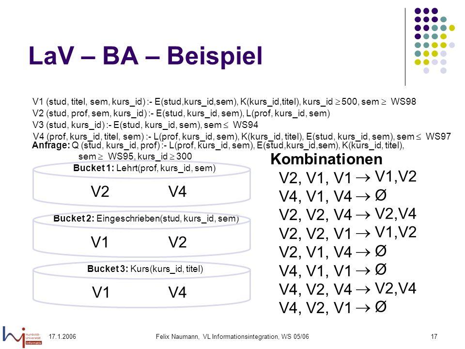 17.1.2006Felix Naumann, VL Informationsintegration, WS 05/0617 LaV – BA – Beispiel Bucket 1: Lehrt(prof, kurs_id, sem) Bucket 2: Eingeschrieben(stud, kurs_id, sem) Bucket 3: Kurs(kurs_id, titel) V2V4 V1V4 V1V2 Kombinationen V2, V1, V1 V4, V1, V4 V2, V2, V4 V2, V2, V1 V2, V1, V4 V4, V1, V1 V4, V2, V4 V4, V2, V1 V1,V2 Ø V2,V4 V1,V2 Ø V2,V4 Ø V1 (stud, titel, sem, kurs_id) :- E(stud,kurs_id,sem), K(kurs_id,titel), kurs_id 500, sem WS98 V2 (stud, prof, sem, kurs_id) :- E(stud, kurs_id, sem), L(prof, kurs_id, sem) V3 (stud, kurs_id) :- E(stud, kurs_id, sem), sem WS94 V4 (prof, kurs_id, titel, sem) :- L(prof, kurs_id, sem), K(kurs_id, titel), E(stud, kurs_id, sem), sem WS97 Anfrage: Q (stud, kurs_id, prof) :- L(prof, kurs_id, sem), E(stud,kurs_id,sem), K(kurs_id, titel), sem WS95, kurs_id 300