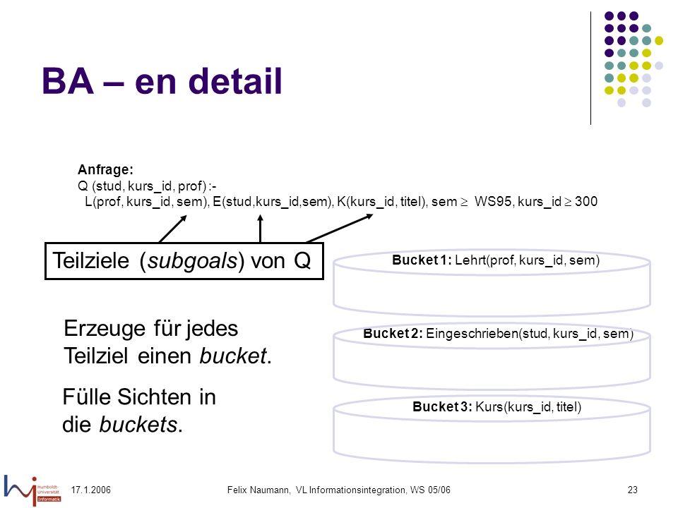 17.1.2006Felix Naumann, VL Informationsintegration, WS 05/0623 BA – en detail Anfrage: Q (stud, kurs_id, prof) :- L(prof, kurs_id, sem), E(stud,kurs_id,sem), K(kurs_id, titel), sem WS95, kurs_id 300 Teilziele (subgoals) von Q Erzeuge für jedes Teilziel einen bucket.