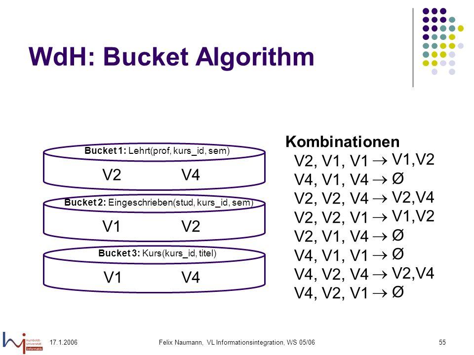 17.1.2006Felix Naumann, VL Informationsintegration, WS 05/0655 WdH: Bucket Algorithm Bucket 1: Lehrt(prof, kurs_id, sem) Bucket 2: Eingeschrieben(stud, kurs_id, sem) Bucket 3: Kurs(kurs_id, titel) V2V4 V1V4 V1V2 Kombinationen V2, V1, V1 V4, V1, V4 V2, V2, V4 V2, V2, V1 V2, V1, V4 V4, V1, V1 V4, V2, V4 V4, V2, V1 V1,V2 Ø V2,V4 V1,V2 Ø V2,V4 Ø