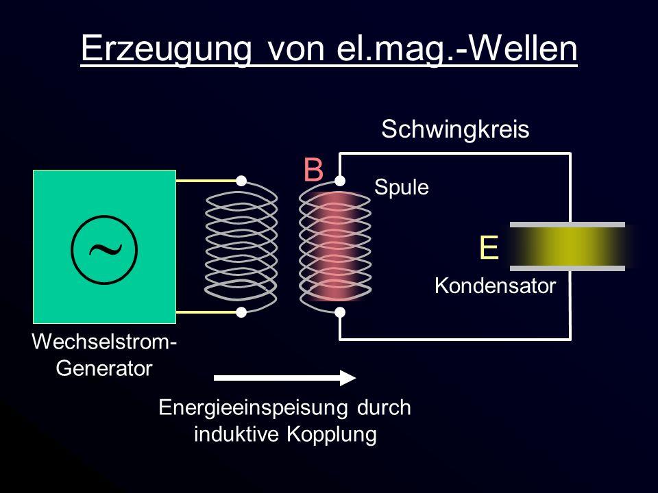 E Erzeugung von el.mag.-Wellen Schwingkreis Spule Kondensator Wechselstrom- Generator Energieeinspeisung durch induktive Kopplung B
