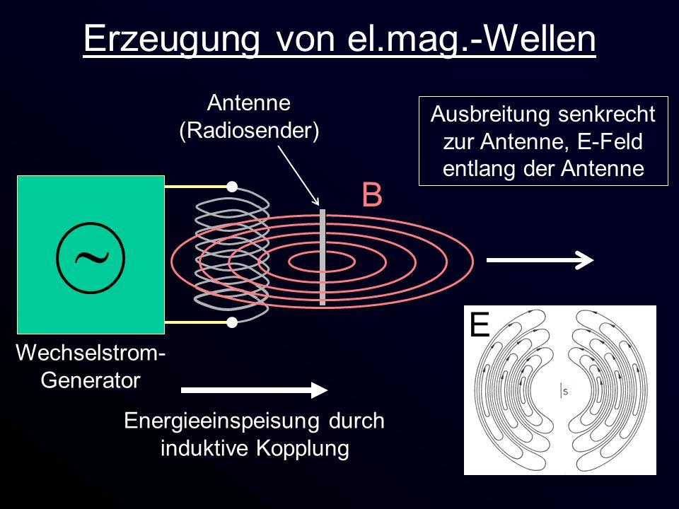Erzeugung von el.mag.-Wellen Wechselstrom- Generator Energieeinspeisung durch induktive Kopplung Antenne (Radiosender) B E Ausbreitung senkrecht zur A