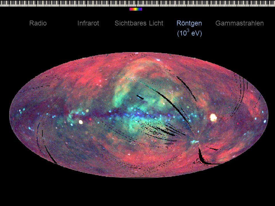 RadioInfrarotSichtbares LichtRöntgenGammastrahlen (10 3 eV)