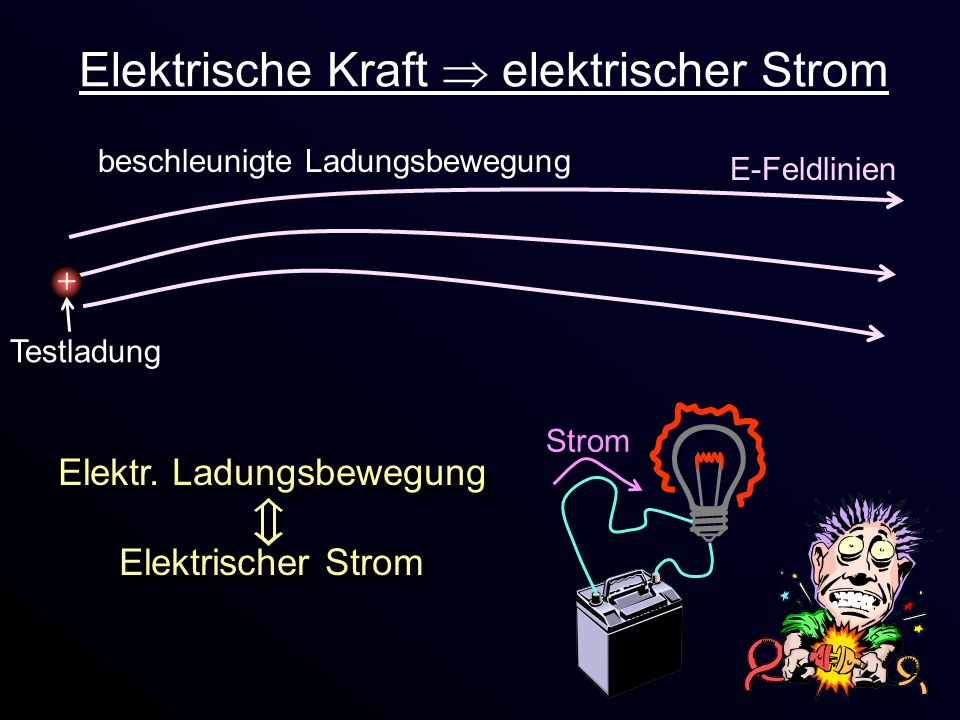 Elektr. Ladungsbewegung Elektrischer Strom Elektr. Ladungsbewegung Elektrischer Strom Strom Elektrische Kraft elektrischer Strom E-Feldlinien + Testla