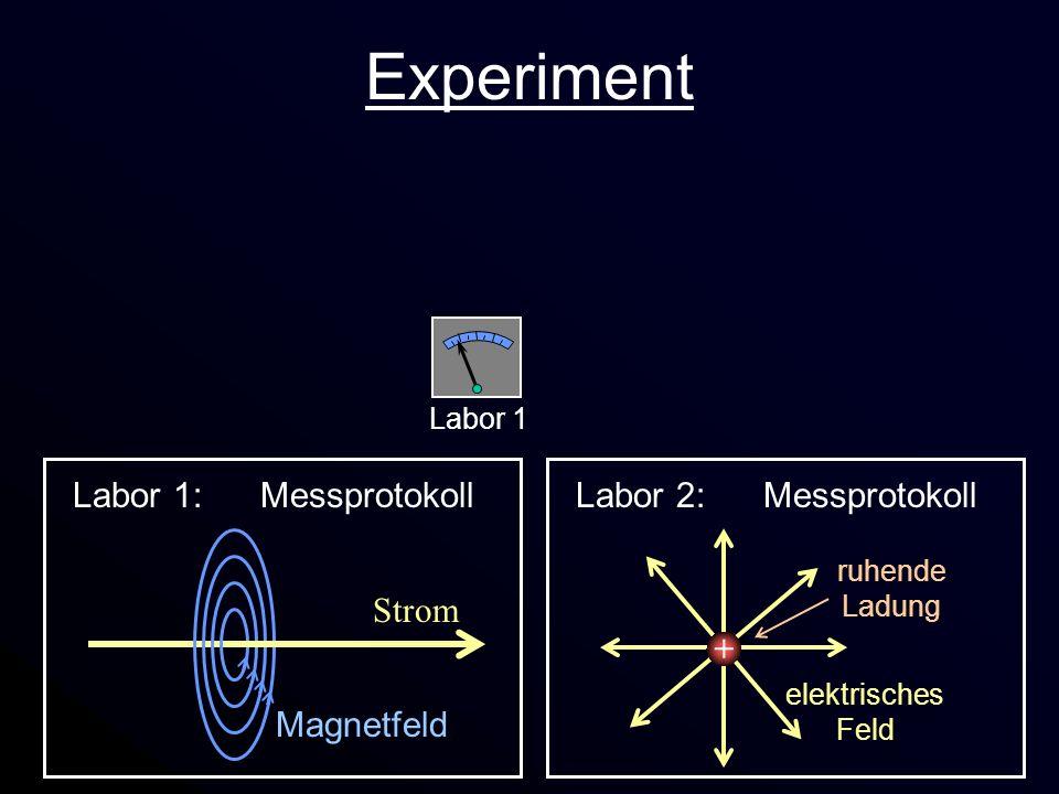 Experiment ++ Labor 2 Labor 1 Labor 1: Messprotokoll Strom Magnetfeld Labor 2: Messprotokoll + elektrisches Feld ruhende Ladung