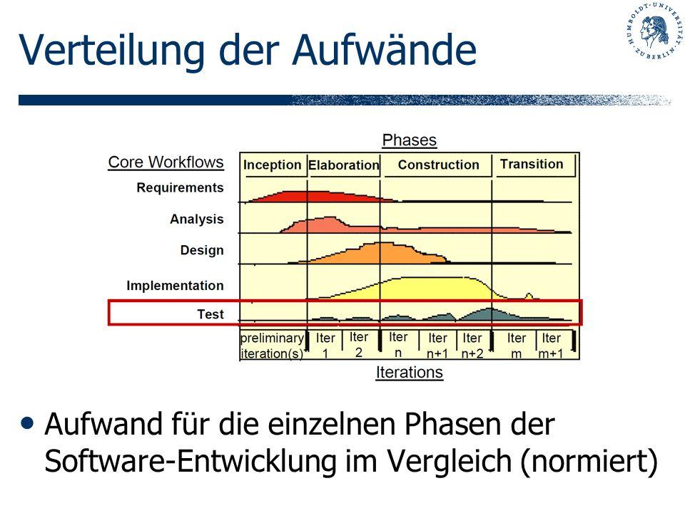 Verteilung der Aufwände Aufwand für die einzelnen Phasen der Software-Entwicklung im Vergleich (normiert)