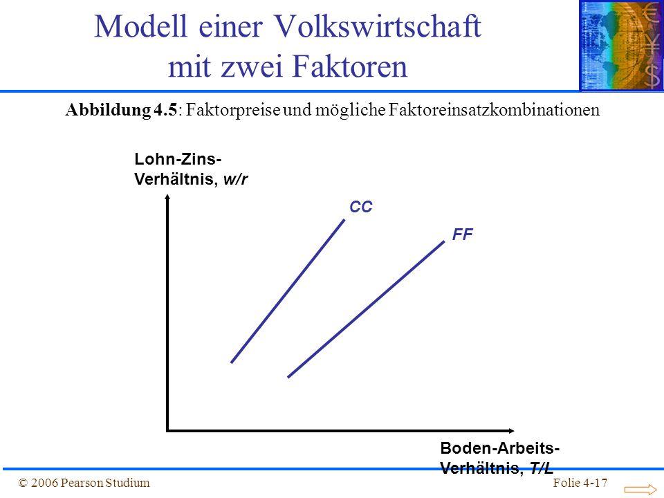 Folie 4-17© 2006 Pearson Studium CC FF Lohn-Zins- Verhältnis, w/r Boden-Arbeits- Verhältnis, T/L Abbildung 4.5: Faktorpreise und mögliche Faktoreinsat